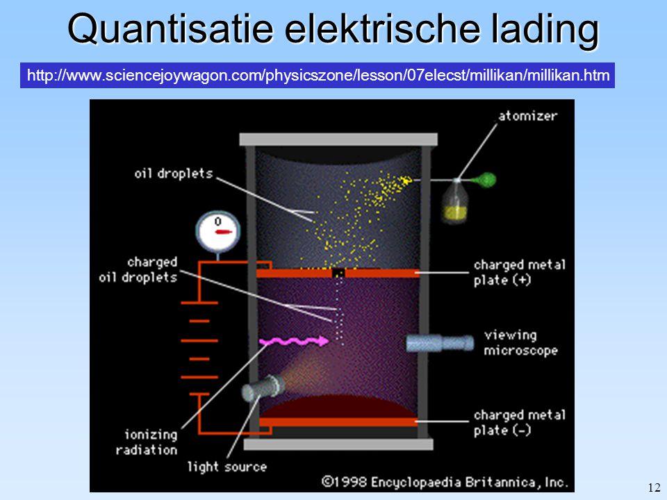 12 Quantisatie elektrische lading http://www.sciencejoywagon.com/physicszone/lesson/07elecst/millikan/millikan.htm