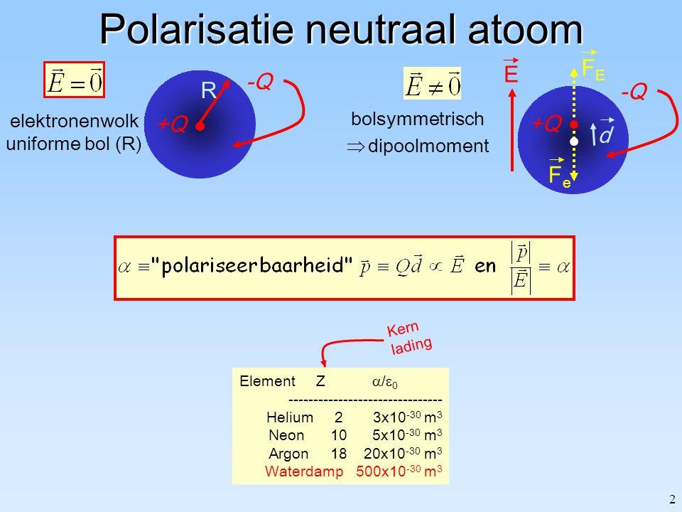 2 Polarisatie neutraal atoom Element Z  /  0 ------------------------------- Helium 2 3x10 -30 m 3 Neon 10 5x10 -30 m 3 Argon 18 20x10 -30 m 3 Waterdamp 500x10 -30 m 3 Kern lading -Q d E +Q FEFE FeFe bolsymmetrisch  dipoolmoment R elektronenwolk uniforme bol (R) +Q -Q