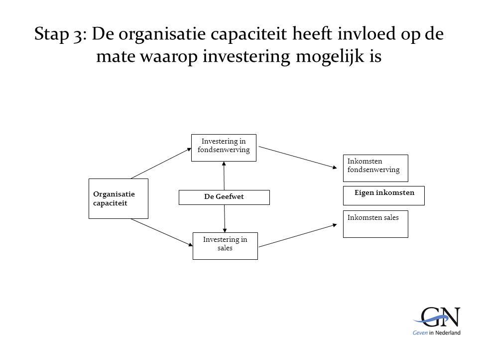 Stap 3: De organisatie capaciteit heeft invloed op de mate waarop investering mogelijk is De Geefwet Inkomsten fondsenwerving Inkomsten sales Eigen inkomsten Investering in fondsenwerving Investering in sales Organisatie capaciteit