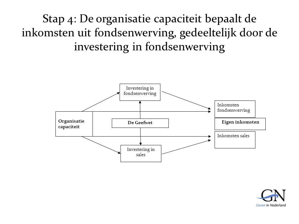 Stap 4: De organisatie capaciteit bepaalt de inkomsten uit fondsenwerving, gedeeltelijk door de investering in fondsenwerving De Geefwet Inkomsten fondsenwerving Inkomsten sales Eigen inkomsten Investering in fondsenwerving Investering in sales Organisatie capaciteit