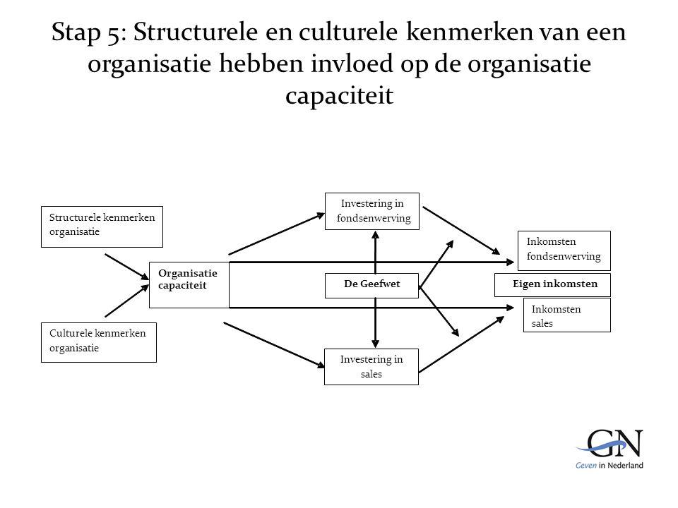 Stap 5: Structurele en culturele kenmerken van een organisatie hebben invloed op de organisatie capaciteit