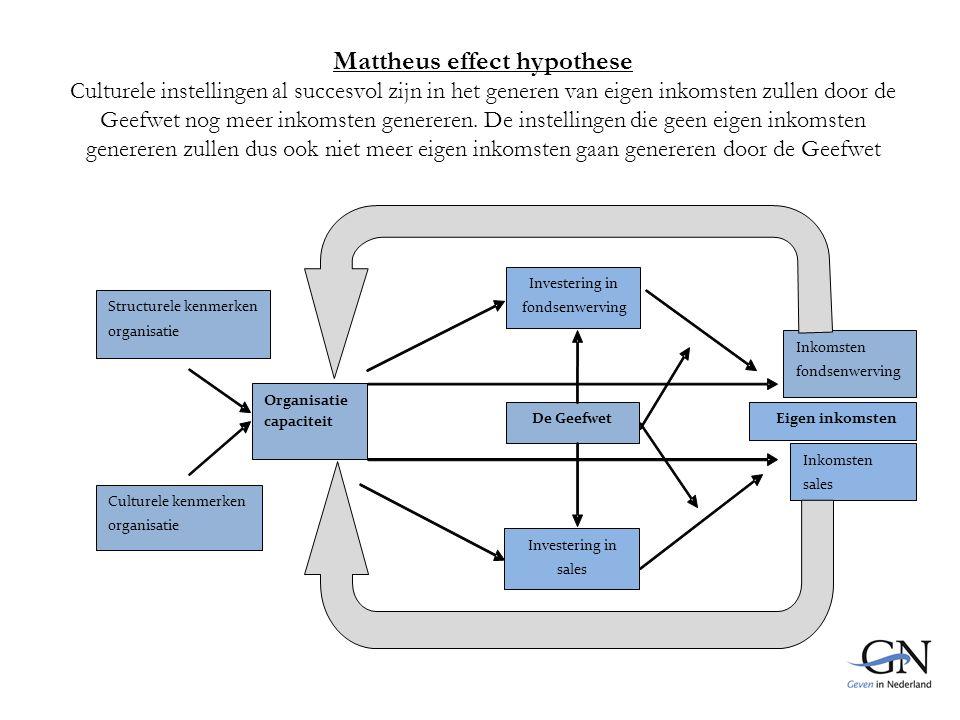 Mattheus effect hypothese Culturele instellingen al succesvol zijn in het generen van eigen inkomsten zullen door de Geefwet nog meer inkomsten genereren.