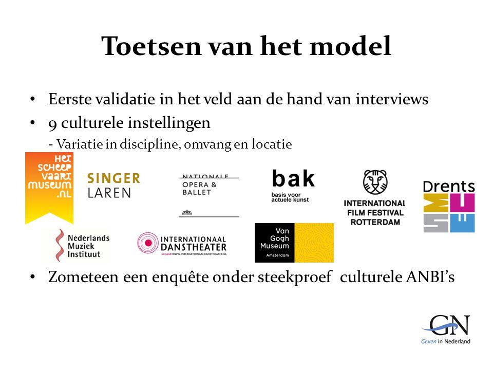 Toetsen van het model Eerste validatie in het veld aan de hand van interviews 9 culturele instellingen - Variatie in discipline, omvang en locatie Zometeen een enquête onder steekproef culturele ANBI's