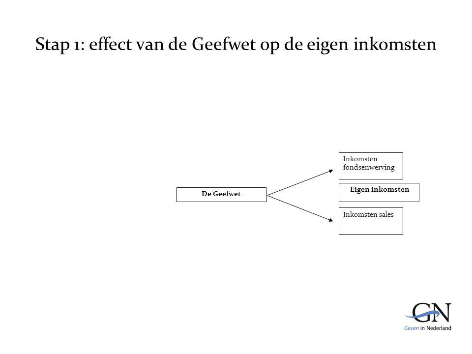 Stap 1: effect van de Geefwet op de eigen inkomsten De Geefwet Inkomsten fondsenwerving Inkomsten sales Eigen inkomsten