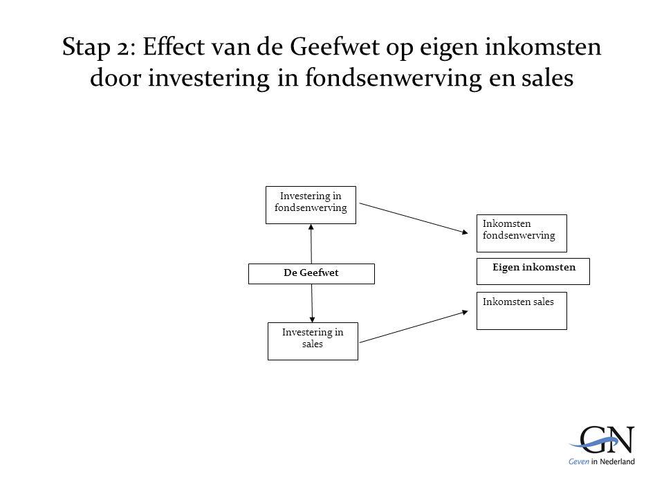 Stap 2: Effect van de Geefwet op eigen inkomsten door investering in fondsenwerving en sales De Geefwet Inkomsten fondsenwerving Inkomsten sales Eigen inkomsten Investering in fondsenwerving Investering in sales
