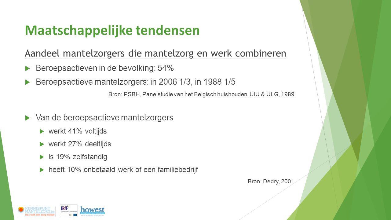 Maatschappelijke tendensen Aandeel mantelzorgers die mantelzorg en werk combineren  Beroepsactieven in de bevolking: 54%  Beroepsactieve mantelzorgers: in 2006 1/3, in 1988 1/5 Bron: PSBH, Panelstudie van het Belgisch huishouden, UIU & ULG, 1989  Van de beroepsactieve mantelzorgers  werkt 41% voltijds  werkt 27% deeltijds  is 19% zelfstandig  heeft 10% onbetaald werk of een familiebedrijf Bron: Dedry, 2001