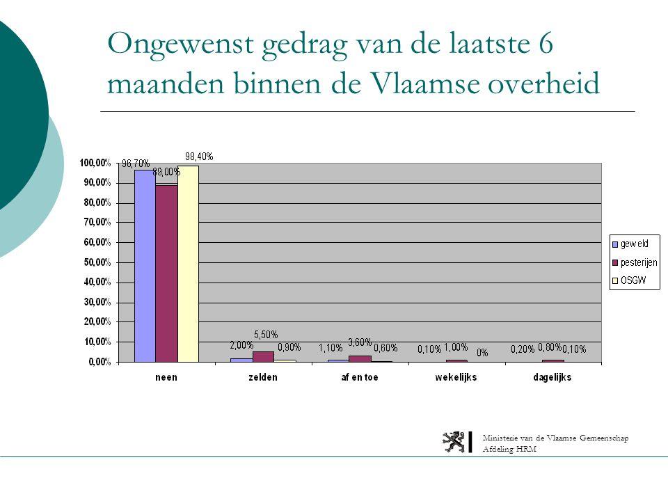 Ministerie van de Vlaamse Gemeenschap Afdeling HRM Pesterijen vergeleken met het gemiddelde binnen het onderzoek Pesterijen vergeleken met het gemiddelde binnen de studie