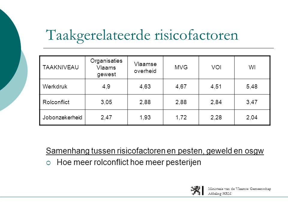 Ministerie van de Vlaamse Gemeenschap Afdeling HRM Taakgerelateerde risicofactoren Samenhang tussen risicofactoren en pesten, geweld en osgw  Hoe meer rolconflict hoe meer pesterijen TAAKNIVEAU Organisaties Vlaams gewest Vlaamse overheid MVGVOIWI Werkdruk4,94,634,674,515,48 Rolconflict3,052,88 2,843,47 Jobonzekerheid2,471,931,722,282,04