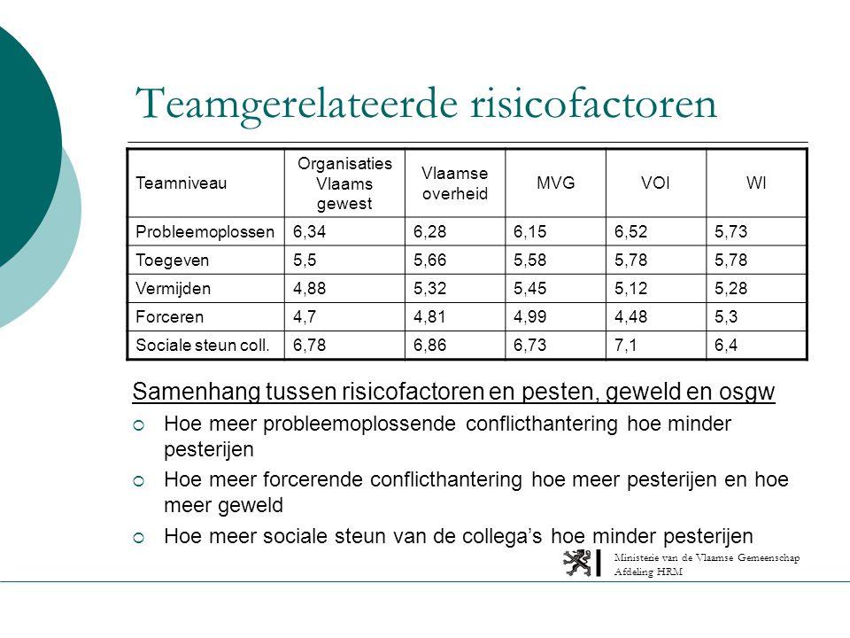 Ministerie van de Vlaamse Gemeenschap Afdeling HRM Teamgerelateerde risicofactoren Samenhang tussen risicofactoren en pesten, geweld en osgw  Hoe meer probleemoplossende conflicthantering hoe minder pesterijen  Hoe meer forcerende conflicthantering hoe meer pesterijen en hoe meer geweld  Hoe meer sociale steun van de collega's hoe minder pesterijen Teamniveau Organisaties Vlaams gewest Vlaamse overheid MVGVOIWI Probleemoplossen6,346,286,156,525,73 Toegeven5,55,665,585,78 Vermijden4,885,325,455,125,28 Forceren4,74,814,994,485,3 Sociale steun coll.6,786,866,737,16,4