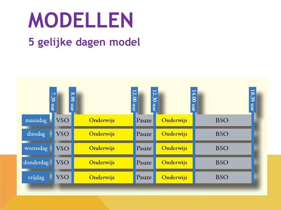 MODELLEN 5 gelijke dagen model