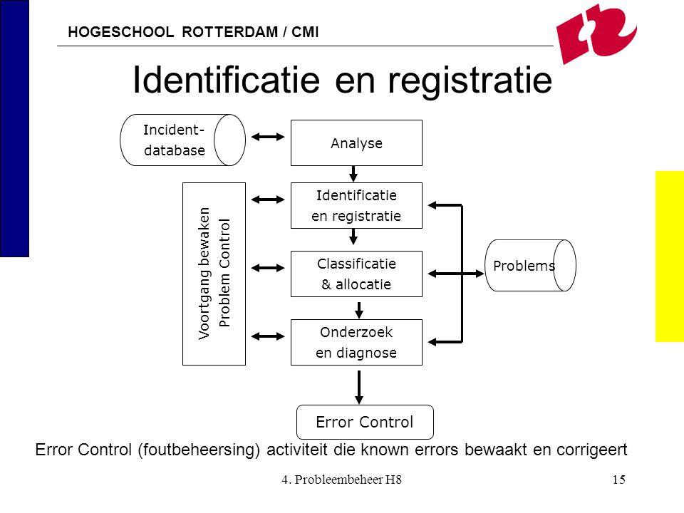 HOGESCHOOL ROTTERDAM / CMI 4. Probleembeheer H815 Identificatie en registratie Incident- database Problems Analyse Identificatie en registratie Classi