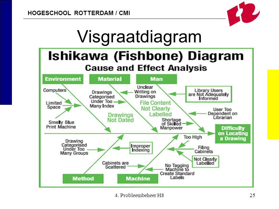 HOGESCHOOL ROTTERDAM / CMI Visgraatdiagram 4. Probleembeheer H825