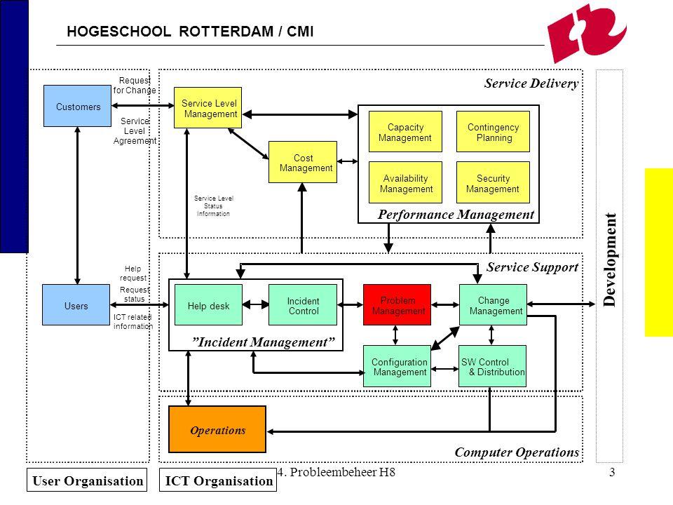 HOGESCHOOL ROTTERDAM / CMI 4. Probleembeheer H83 Operations Performance Management Planning ContingencyCapacity Management Availability Management Sec