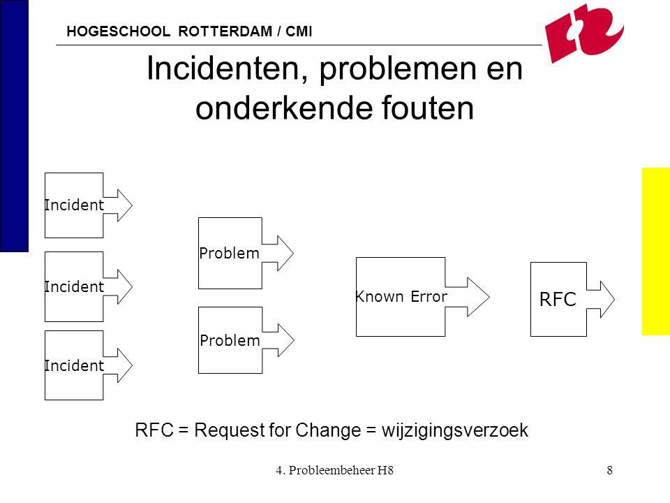 HOGESCHOOL ROTTERDAM / CMI 4. Probleembeheer H88 Incidenten, problemen en onderkende fouten Problem Known Error RFC Incident Problem RFC = Request for