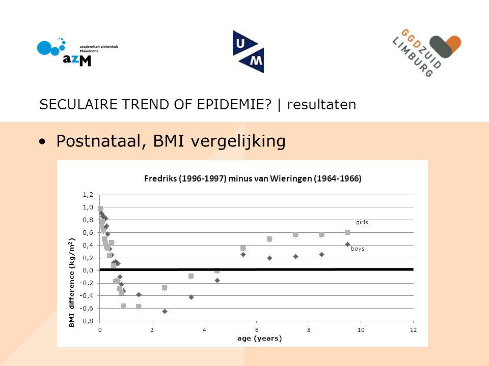 Postnataal, BMI vergelijking SECULAIRE TREND OF EPIDEMIE? | resultaten