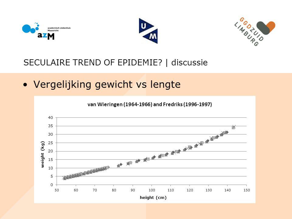 Vergelijking gewicht vs lengte SECULAIRE TREND OF EPIDEMIE? | discussie