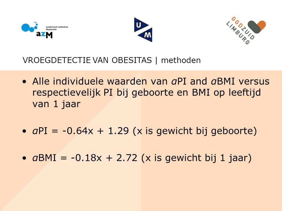Alle individuele waarden van αPI and αBMI versus respectievelijk PI bij geboorte en BMI op leeftijd van 1 jaar αPI = -0.64x + 1.29 (x is gewicht bij g