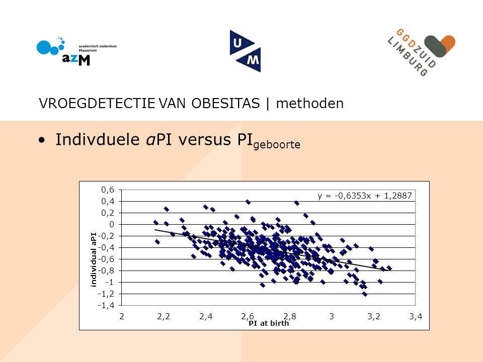 Indivduele αPI versus PI geboorte VROEGDETECTIE VAN OBESITAS | methoden