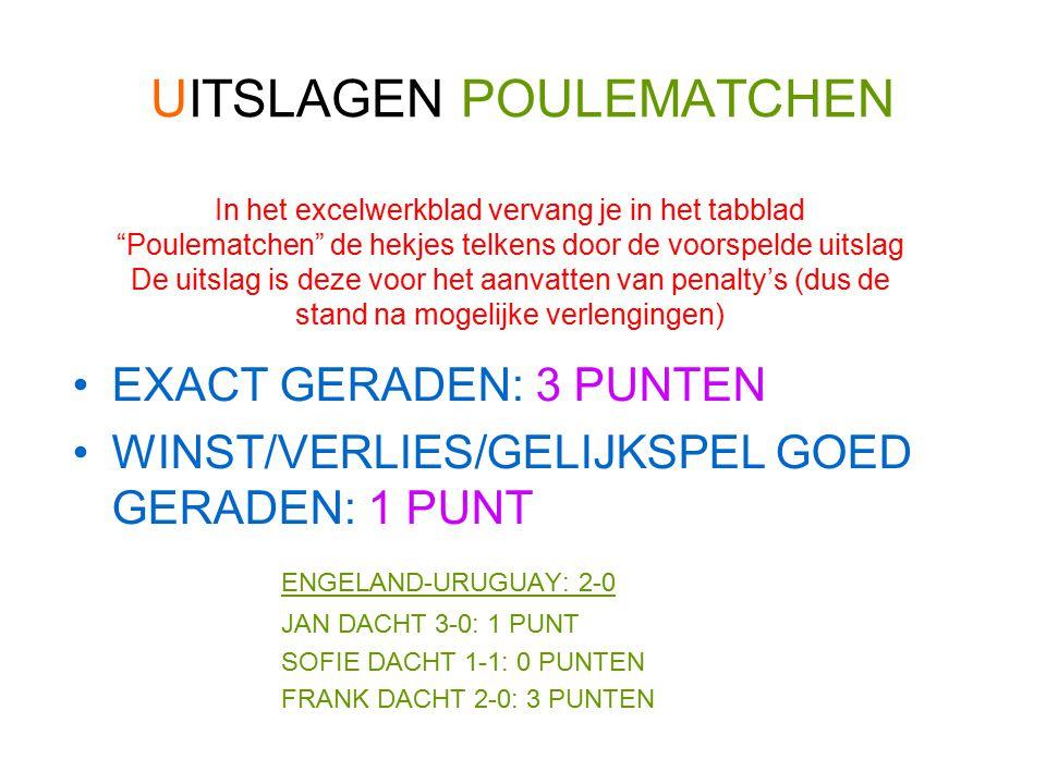 EXACT GERADEN: 3 PUNTEN WINST/VERLIES/GELIJKSPEL GOED GERADEN: 1 PUNT ENGELAND-URUGUAY: 2-0 JAN DACHT 3-0: 1 PUNT SOFIE DACHT 1-1: 0 PUNTEN FRANK DACHT 2-0: 3 PUNTEN In het excelwerkblad vervang je in het tabblad Poulematchen de hekjes telkens door de voorspelde uitslag De uitslag is deze voor het aanvatten van penalty's (dus de stand na mogelijke verlengingen)