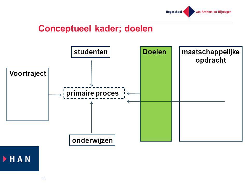 Conceptueel kader; doelen 10 primaire proces Voortraject studenten onderwijzen Doelenmaatschappelijke opdracht