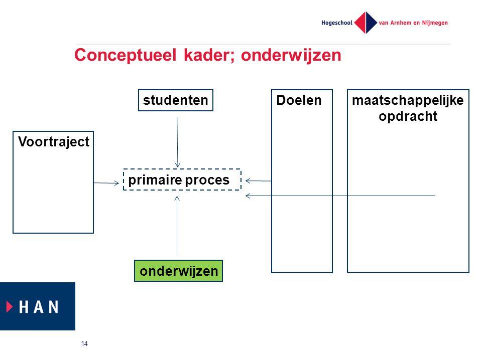 Conceptueel kader; onderwijzen 14 primaire proces Voortraject studenten onderwijzen Doelenmaatschappelijke opdracht