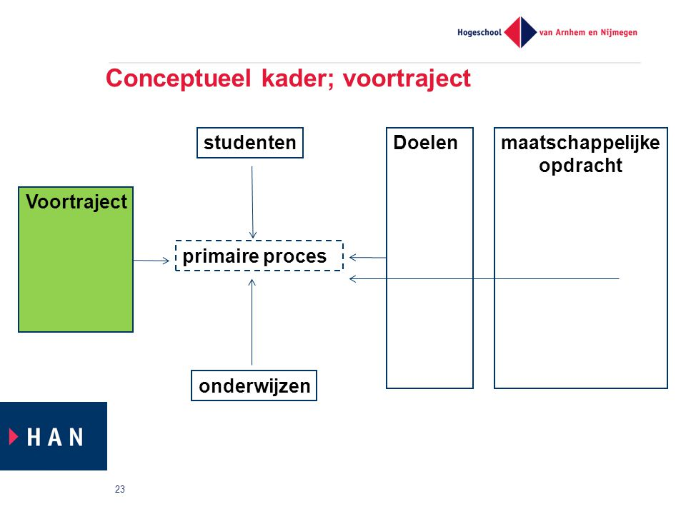 Conceptueel kader; voortraject 23 primaire proces Voortraject studenten onderwijzen Doelenmaatschappelijke opdracht