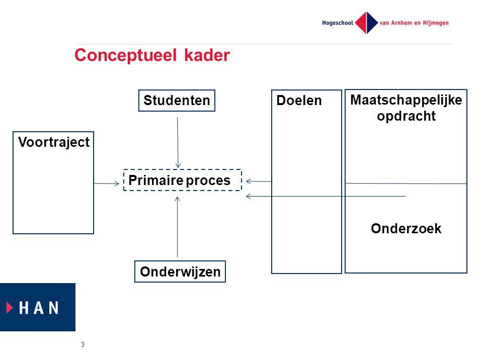 Conceptueel kader 3 Primaire proces Voortraject Studenten Onderwijzen Doelen Maatschappelijke opdracht Onderzoek