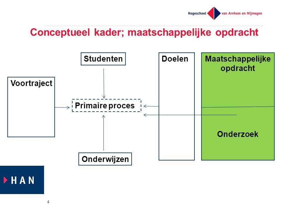 Conceptueel kader; maatschappelijke opdracht 4 Primaire proces Voortraject Studenten Onderwijzen DoelenMaatschappelijke opdracht Onderzoek