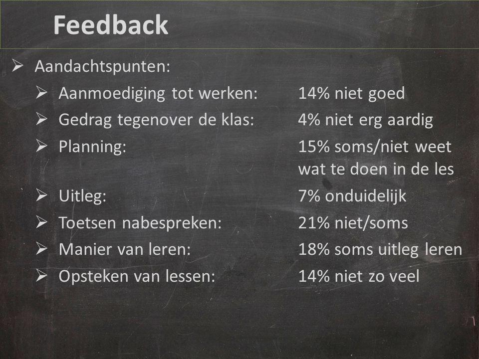 Feedback  Aandachtspunten:  Aanmoediging tot werken:14% niet goed  Gedrag tegenover de klas:4% niet erg aardig  Planning:15% soms/niet weet wat te doen in de les  Uitleg:7% onduidelijk  Toetsen nabespreken:21% niet/soms  Manier van leren:18% soms uitleg leren  Opsteken van lessen:14% niet zo veel