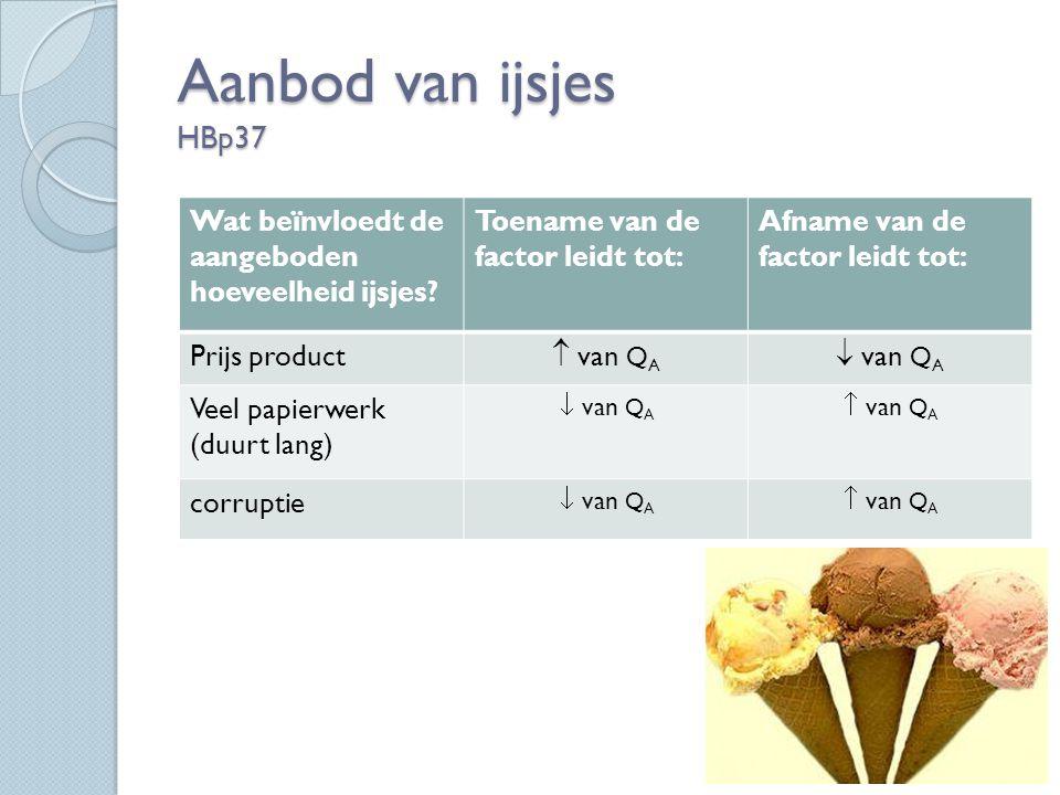 Aanbod van ijsjes HBp37 Wat beïnvloedt de aangeboden hoeveelheid ijsjes.