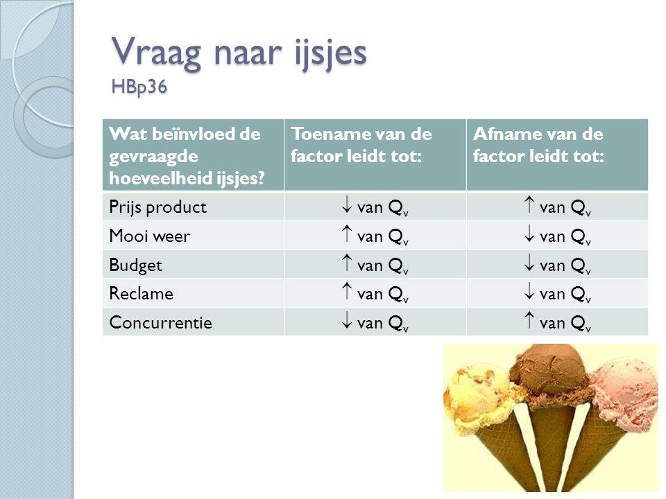 Vraag naar ijsjes HBp36 Wat beïnvloed de gevraagde hoeveelheid ijsjes.