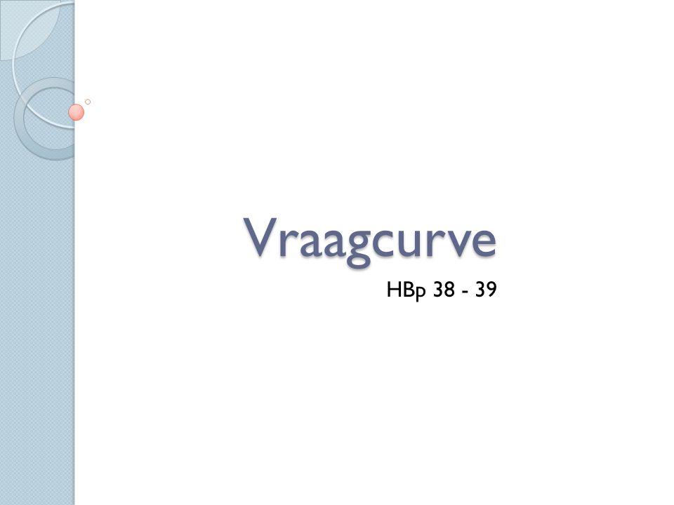 Vraagcurve HBp 38 - 39