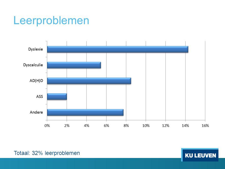 Leerproblemen Totaal: 32% leerproblemen