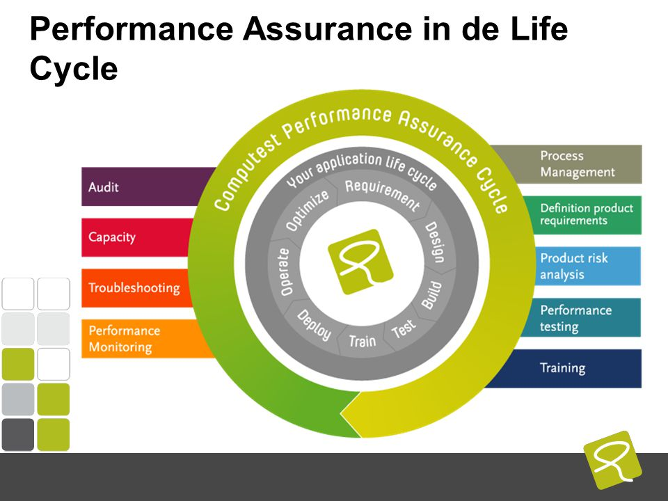 COMPUTEST BORREL – 2 Mei 2014 Performance Assurance in de Life Cycle