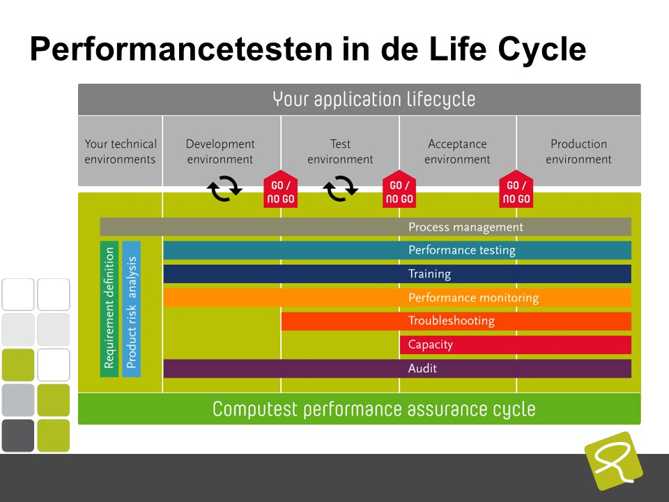 COMPUTEST BORREL – 2 Mei 2014 Performancetesten in de Life Cycle