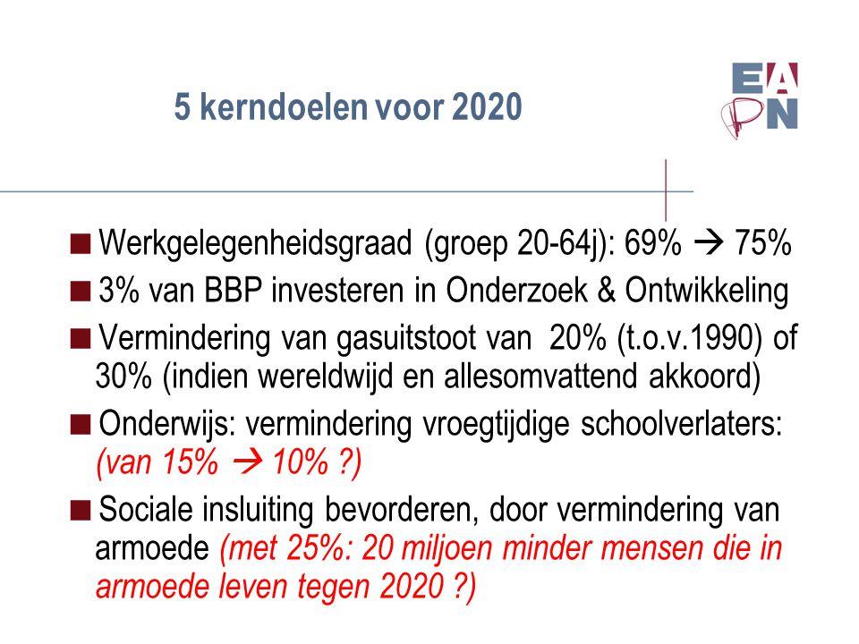 5 kerndoelen voor 2020  Werkgelegenheidsgraad (groep 20-64j): 69%  75%  3% van BBP investeren in Onderzoek & Ontwikkeling  Vermindering van gasuitstoot van 20% (t.o.v.1990) of 30% (indien wereldwijd en allesomvattend akkoord)  Onderwijs: vermindering vroegtijdige schoolverlaters: (van 15%  10% )  Sociale insluiting bevorderen, door vermindering van armoede (met 25%: 20 miljoen minder mensen die in armoede leven tegen 2020 )