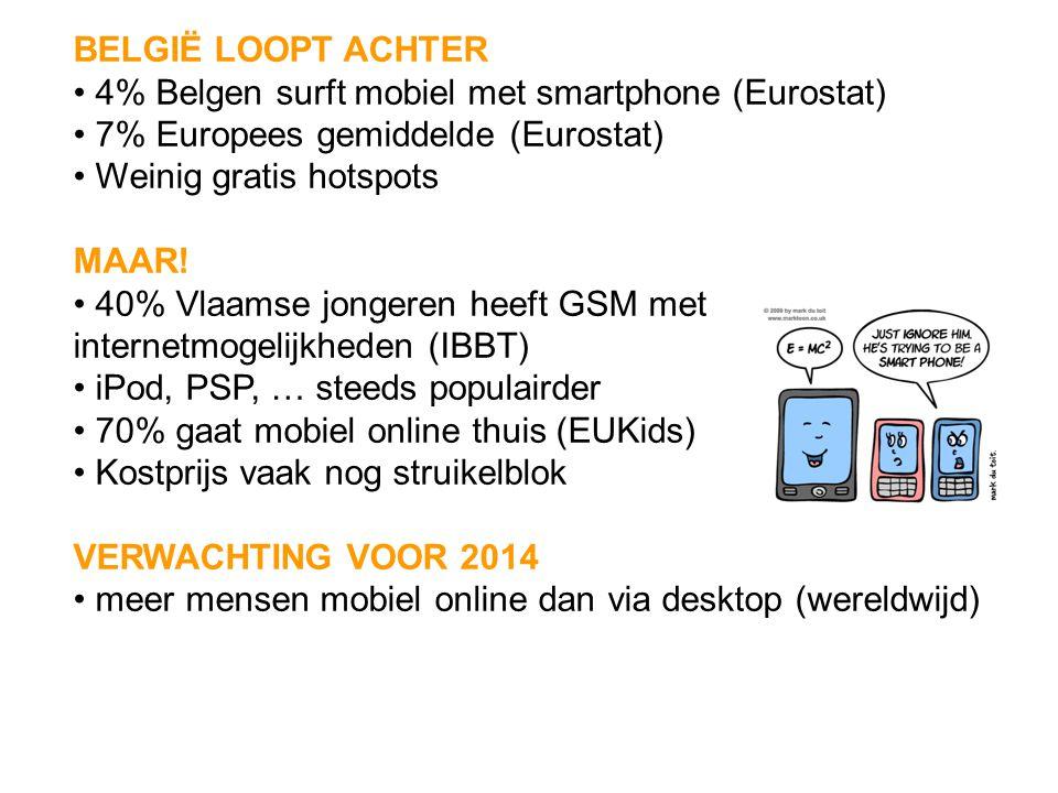 BELGIË LOOPT ACHTER 4% Belgen surft mobiel met smartphone (Eurostat) 7% Europees gemiddelde (Eurostat) Weinig gratis hotspots MAAR! 40% Vlaamse jonger