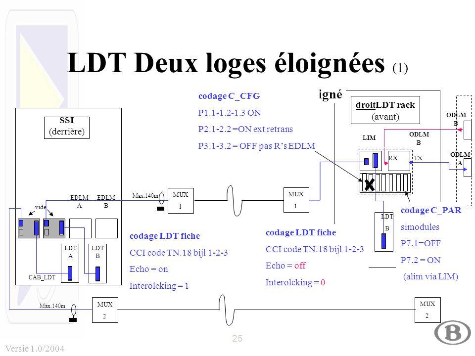 25 Versie 1.0/2004 LDT Deux loges éloignées (1) MUX 2 MUX 2 MUX 1 MUX 1 SSI (derrière) EDLM B vide LDT A LDT B EDLM A CAB_LDT Max.140m codage LDT fiche CCI code TN.18 bijl 1-2-3 Echo = on Interolcking = 1 ODLM B ODLM A TX RX droitLDT rack (avant) ODLM B LDT B LIM codage LDT fiche CCI code TN.18 bijl 1-2-3 Echo = off Interolcking = 0 codage C_PAR simodules P7.1=OFF P7.2 = ON (alim via LIM) Loge éloigné codage C_CFG P1.1-1.2-1.3 ON P2.1-2.2 =ON ext retrans P3.1-3.2 = OFF pas R's EDLM