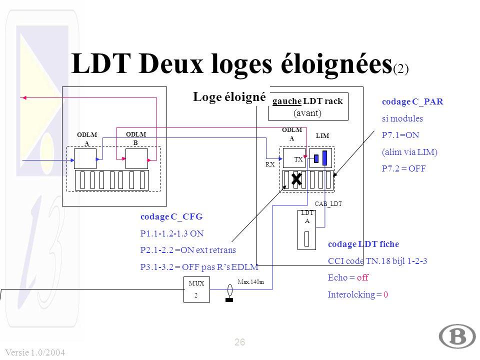 26 Versie 1.0/2004 LDT Deux loges éloignées (2) MUX 2 MUX 2 CAB_LDT Max.140m TX RX codage LDT fiche CCI code TN.18 bijl 1-2-3 Echo = off Interolcking = 0 codage C_PAR si modules P7.1=ON (alim via LIM) P7.2 = OFF ODLM B ODLM A codage C_CFG P1.1-1.2-1.3 ON P2.1-2.2 =ON ext retrans P3.1-3.2 = OFF pas R's EDLM gauche LDT rack (avant) ODLM A LDT A LIM Loge éloigné