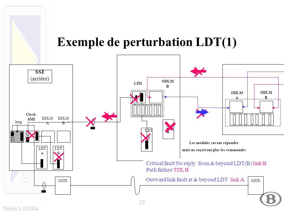 29 Versie 1.0/2004 SSI (arrière) EDLM B LDT A LDT B EDLM A Clock AMI MUX ODLM B LDT B LIM leeg ODLM B ODLM A Exemple de perturbation LDT(1) Critical fault No reply from & beyond LDT(B) link B Path failure TDL B Outward link fault at & beyond LDT link A TFM Les modules savent répondre mais ne reçoivent plus les commandes
