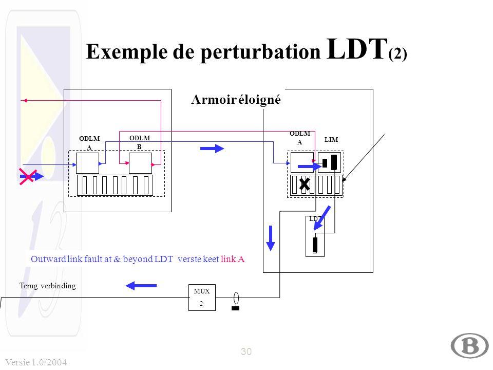 30 Versie 1.0/2004 Exemple de perturbation LDT (2) MUX 2 MUX 2 Terug verbinding ODLM B ODLM A ODLM A LDT A LIM Armoir éloigné Outward link fault at & beyond LDT verste keet link A