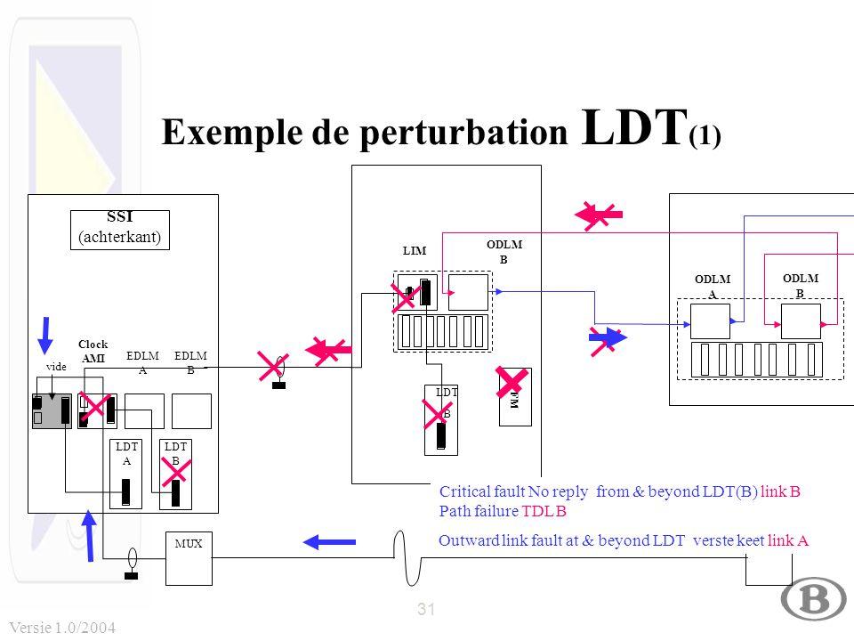31 Versie 1.0/2004 SSI (achterkant) EDLM B LDT A LDT B EDLM A Clock AMI MUX ODLM B LDT B LIM vide ODLM B ODLM A Exemple de perturbation LDT (1) Critical fault No reply from & beyond LDT(B) link B Path failure TDL B Outward link fault at & beyond LDT verste keet link A TFM