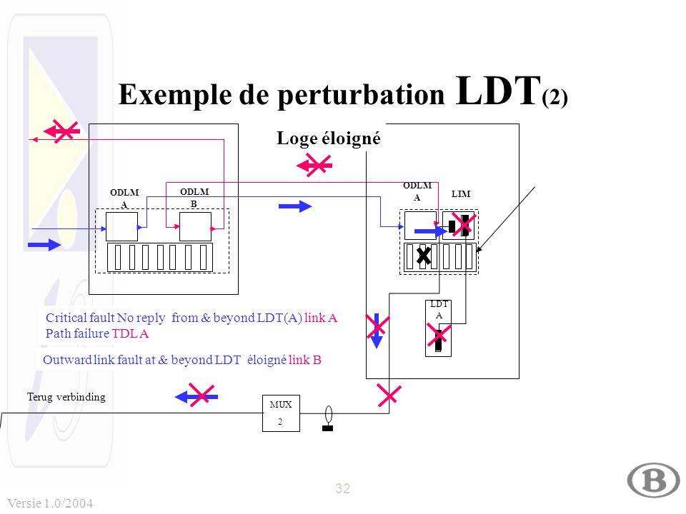32 Versie 1.0/2004 Exemple de perturbation LDT (2) MUX 2 MUX 2 Terug verbinding ODLM B ODLM A ODLM A LDT A LIM Loge éloigné Outward link fault at & be