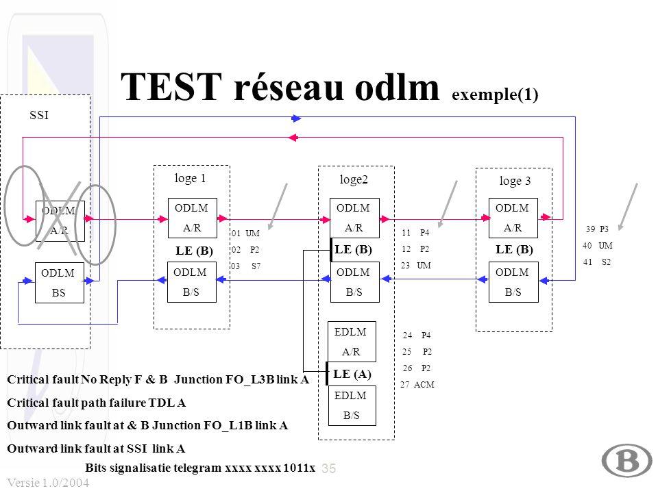 35 Versie 1.0/2004 TEST réseau odlm exemple(1) ODLM A/R ODLM BS ODLM A/R ODLM B/S ODLM A/R ODLM B/S ODLM A/R ODLM B/S LE (B) 01 UM 02 P2 03 S7 11 P4 12 P2 23 UM 39 P3 40 UM 41 S2 24 P4 25 P2 26 P2 27 ACM EDLM A/R EDLM B/S LE (A) loge 1 loge2 loge 3 SSI Critical fault No Reply F & B Junction FO_L3B link A Critical fault path failure TDL A Outward link fault at & B Junction FO_L1B link A Outward link fault at SSI link A Bits signalisatie telegram xxxx xxxx 1011x