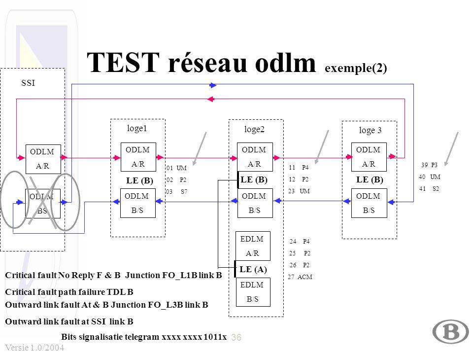 36 Versie 1.0/2004 TEST réseau odlm exemple(2) ODLM A/R ODLM BS ODLM A/R ODLM B/S ODLM A/R ODLM B/S ODLM A/R ODLM B/S LE (B) 01 UM 02 P2 03 S7 11 P4 1