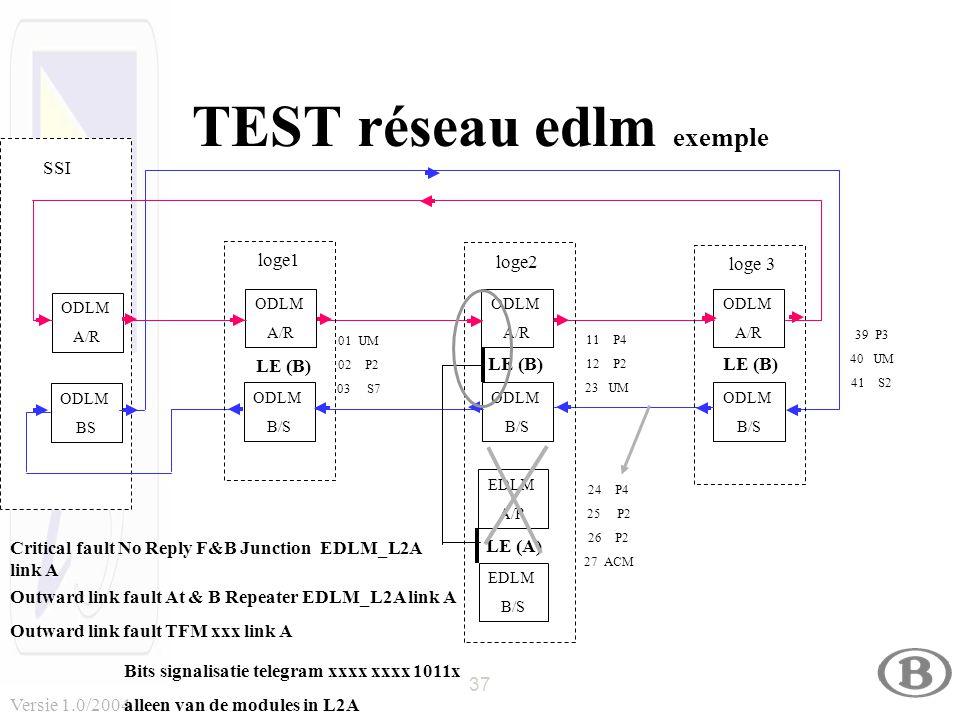 37 Versie 1.0/2004 TEST réseau edlm exemple ODLM A/R ODLM BS ODLM A/R ODLM B/S ODLM A/R ODLM B/S ODLM A/R ODLM B/S LE (B) 01 UM 02 P2 03 S7 11 P4 12 P2 23 UM 39 P3 40 UM 41 S2 24 P4 25 P2 26 P2 27 ACM EDLM A/R EDLM B/S LE (A) loge1 loge2 loge 3 SSI Critical fault No Reply F&B Junction EDLM_L2A link A Outward link fault At & B Repeater EDLM_L2A link A Outward link fault TFM xxx link A Bits signalisatie telegram xxxx xxxx 1011x alleen van de modules in L2A