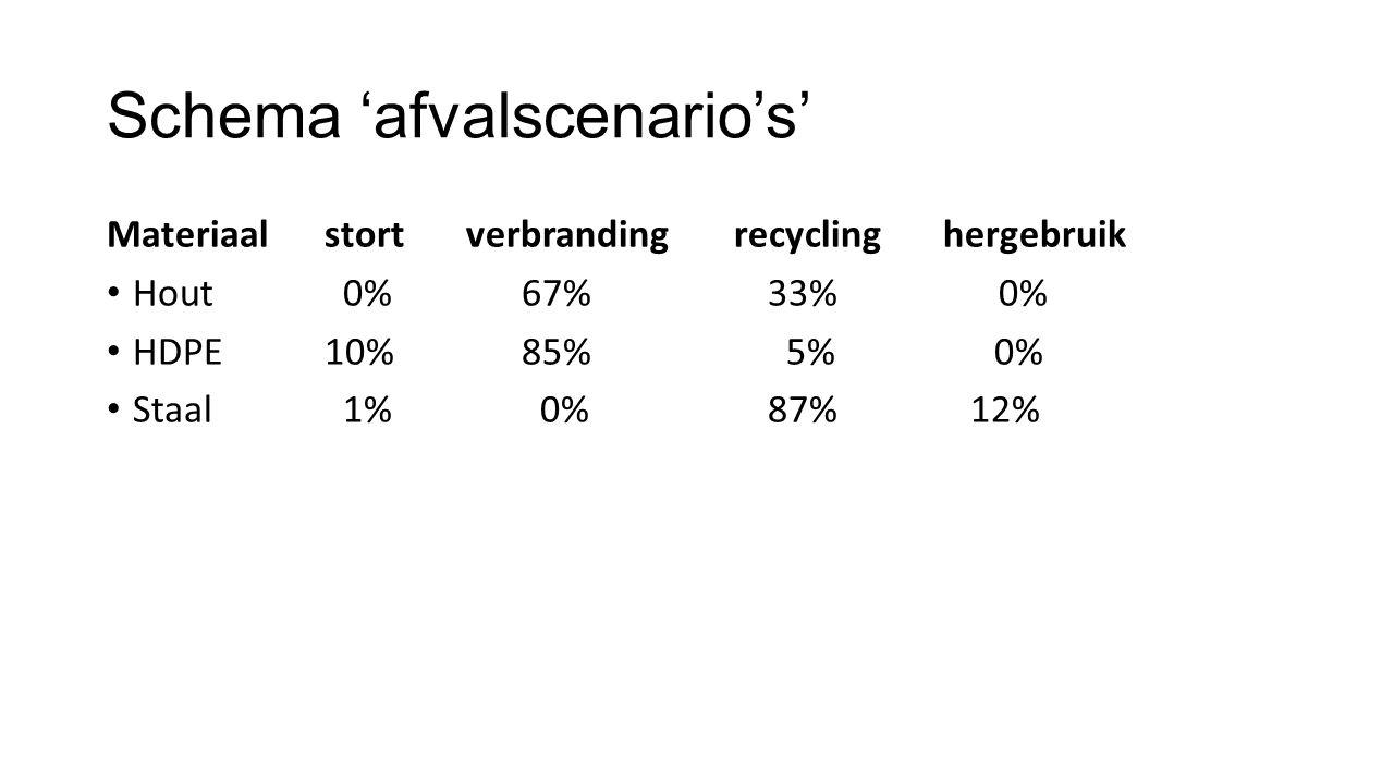 Schema 'afvalscenario's' Materiaal stort verbranding recycling hergebruik Hout 0% 67% 33% 0% HDPE 10% 85% 5% 0% Staal 1% 0% 87% 12%