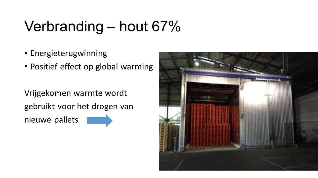 Verbranding – hout 67% Energieterugwinning Positief effect op global warming Vrijgekomen warmte wordt gebruikt voor het drogen van nieuwe pallets