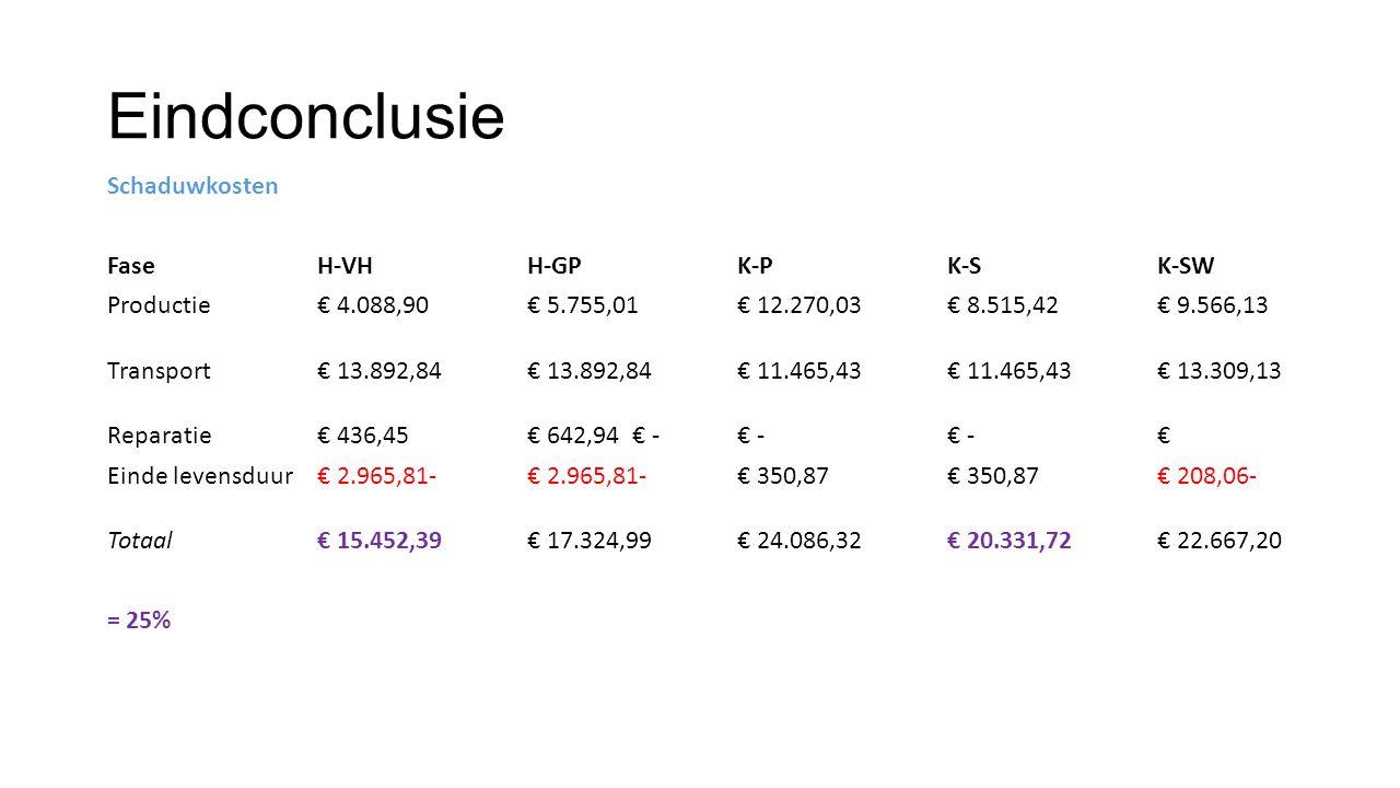 Eindconclusie Schaduwkosten Fase H-VH H-GP K-P K-S K-SW Productie € 4.088,90 € 5.755,01 € 12.270,03 € 8.515,42 € 9.566,13 Transport € 13.892,84 € 13.8