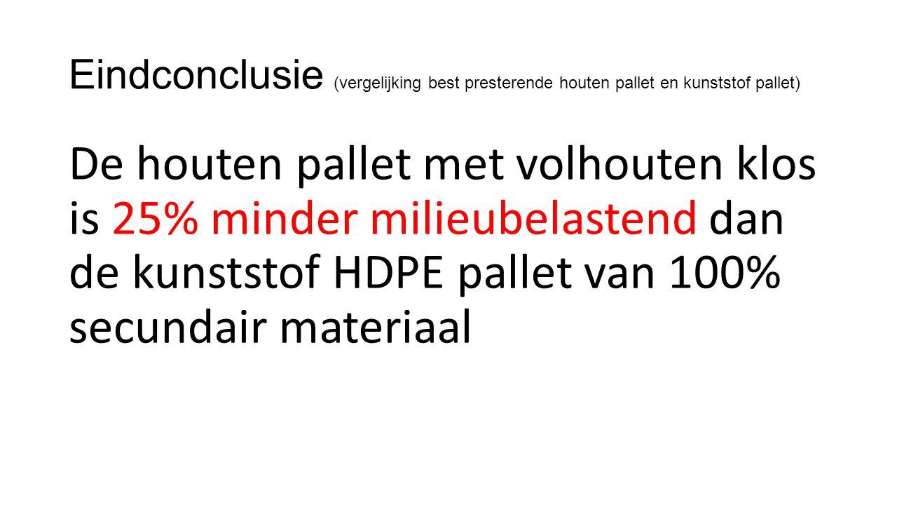 Eindconclusie (vergelijking best presterende houten pallet en kunststof pallet) De houten pallet met volhouten klos is 25% minder milieubelastend dan